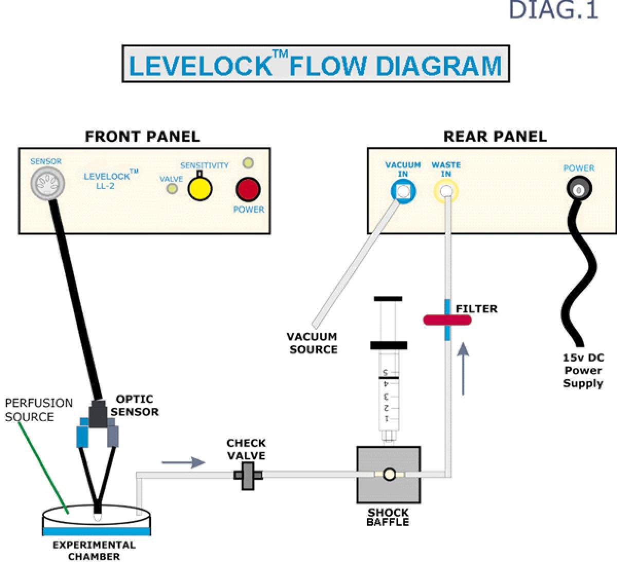 LL-2 contrôleur de niveau de liquide -2